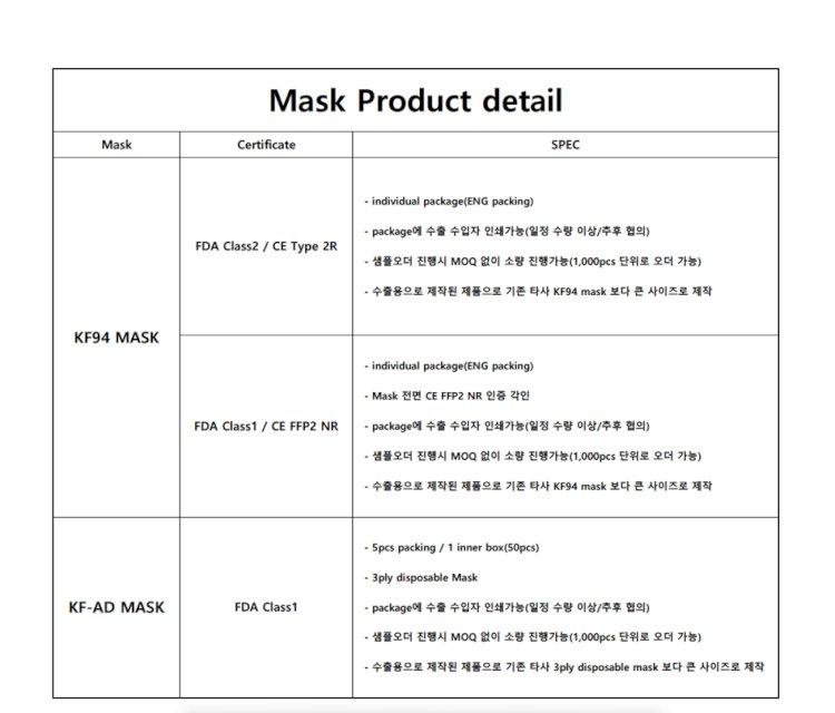 안녕하세요,한국에서 kf94마스크 및 다양한제품 수출하고있는 업체입니다.